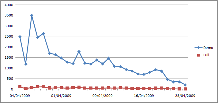 Little Racers sales numbers for April 2009