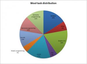 Wool development time distribution